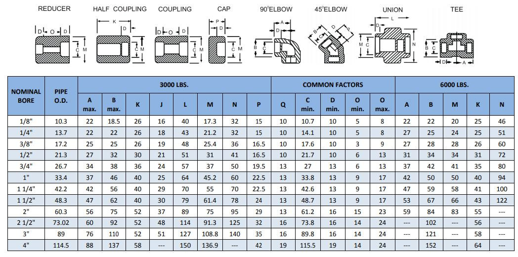 forged screwed fittings dimensions manufacturer