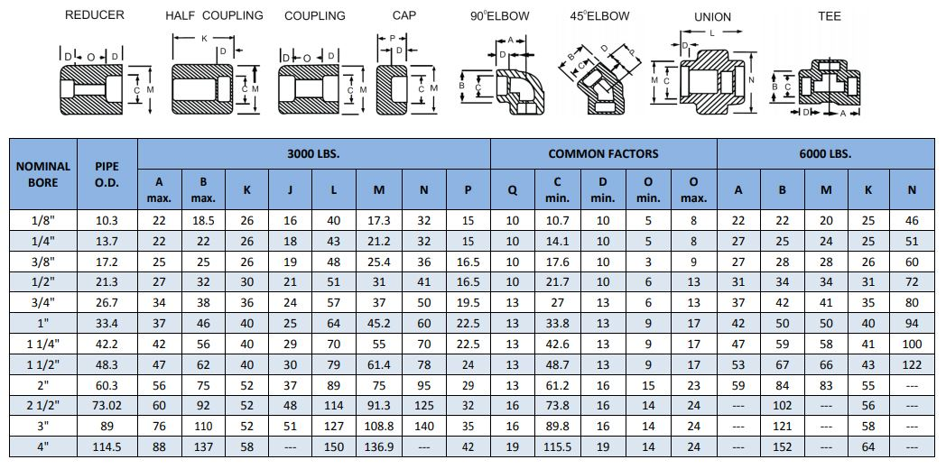 forged socket weld fittings dimensions manufacturer