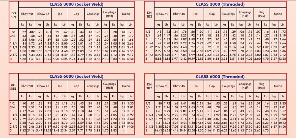 Forged Fittings Weight Chart manufacturer